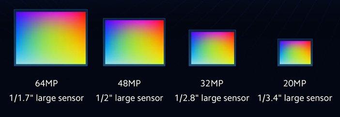 Размеры сенсоров камер с 32, 48 и 64 мегапикселями