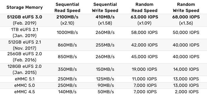 Скорость памяти UFS 3 в сравнении с UFS 2.1 и eMMC 5.1