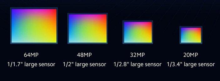 Сравнение размеров сенсоров камер 64, 48, 32 и 20 Мп