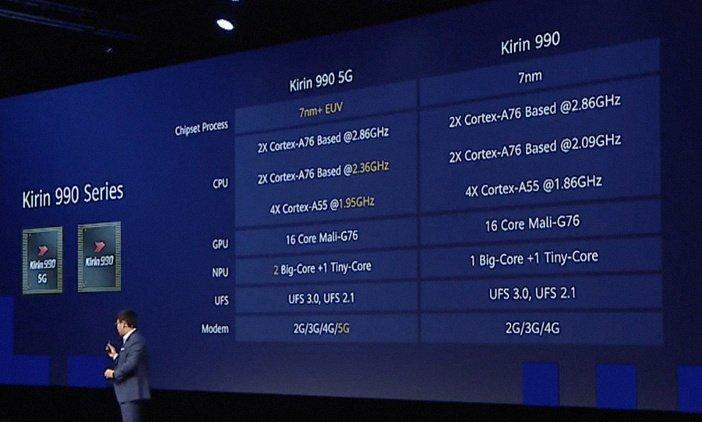 Разница между Kirin 990 5G и Kirin 990