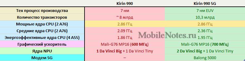 Сравнение параметров Kirin 990 и 990 5G (таблица)