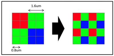 Объединение и изменение размера пикселей в сенсорах мобильных камер