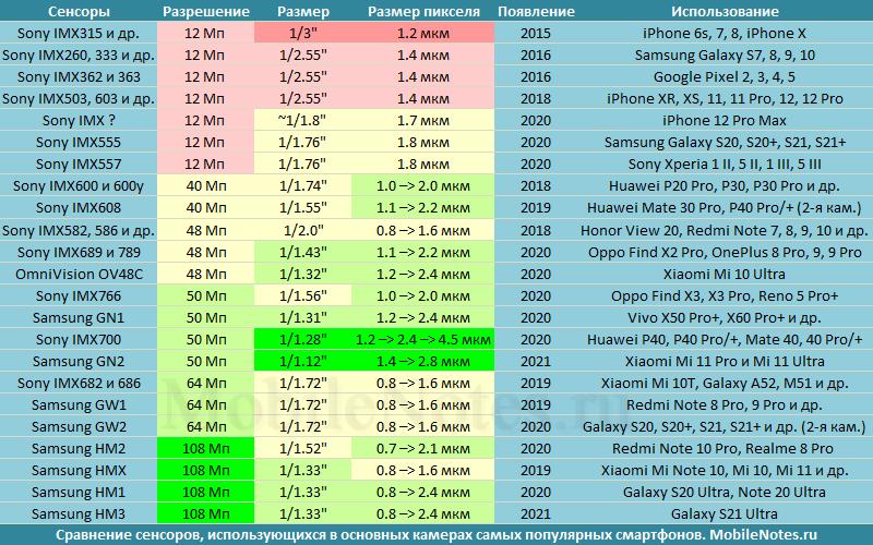 Сравнение характеристик камер смартфонов 48, 50, 64 и 108 Мп