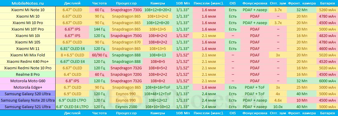 Сравнение смартфонов с камерами 108 Мп