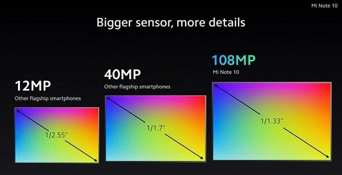 Размер сенсора камеры Mi Note 10