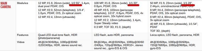 Определение наиболее крупных камер с помощью GSMArena
