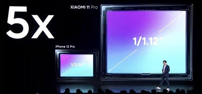 Размер сенсора Mi 11 Pro против iPhone 12 Pro