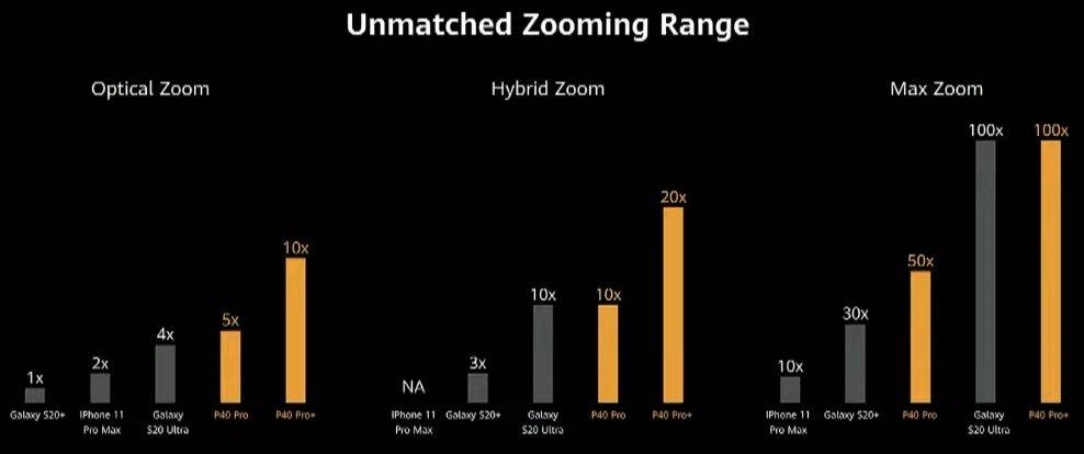 Сравнение оптического, гибридного и цифрового зума в iPhone 11 Pro, Huawei P40 Pro, Pro+ и S20 Plus, S20 Ultra