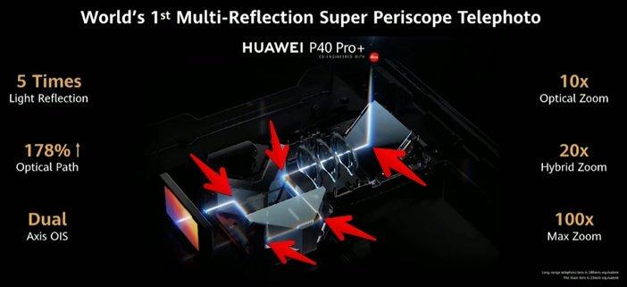 Схема камеры-перископа в Huawei P40 Pro+