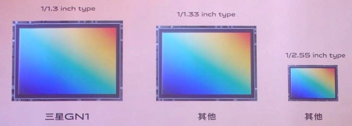 Samsung GN1 против HMX и HM1 сравнение размеров сенсоров