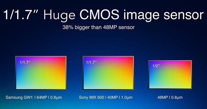Размеры сенсоров камер в смартфонах уровня выше среднего