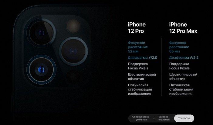 Телефото камера в iPhone 12 Pro и 12 Pro Max