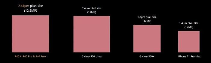 Сравнение размера пикселя в камерах популярных флагманских смартфонов