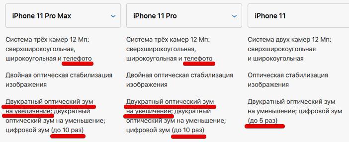 Разница зума в iPhone 11 и 11 Pro
