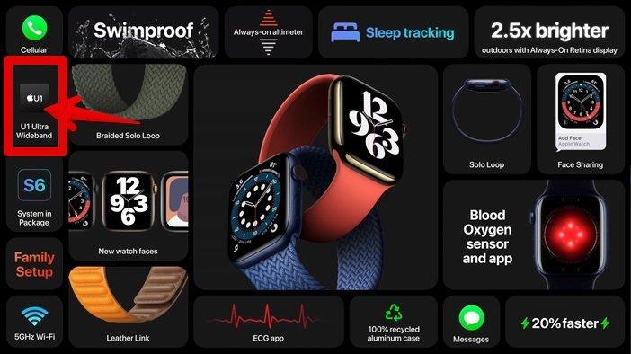 Чип U1 в Apple Watch 6